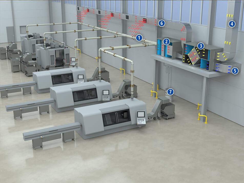 Filteranlagen mit Wärmerückgewinnung von LKU Kessler